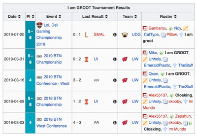The jungler for University of Wisconsin Is Called I Am Groot